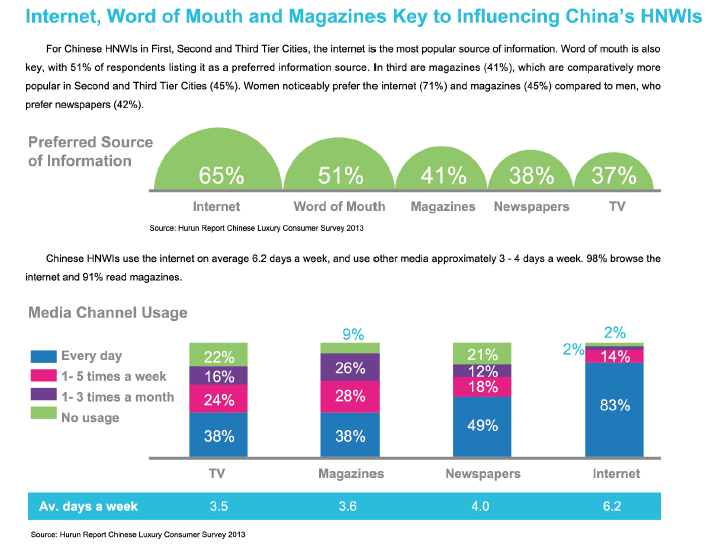 HNW Chinese Prefer Internet and word of mouth