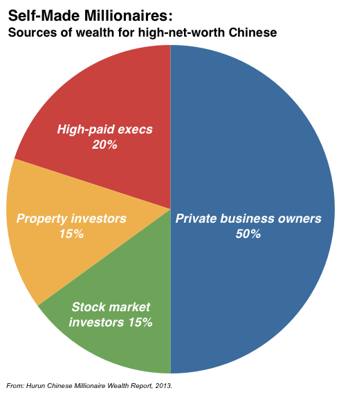 Hurun self-made millionaire wealth source chart