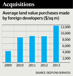 average land value purchases made by foreign developers ($/sq m)