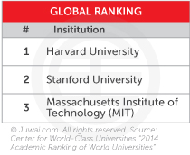 US schools global ranking