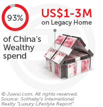 93% of China's wealthy spend us$1-3M on legacy home