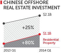 Chinese offshore real estate investment