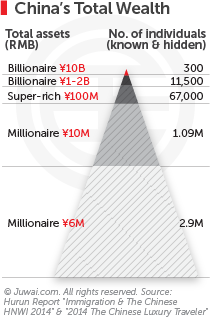 China's total wealth