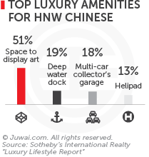 Top amenities for HNW Chinese
