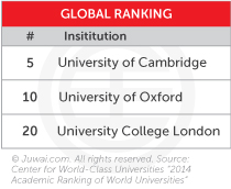 UK schools global ranking