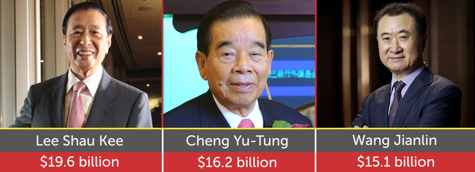13 out of world's 20 richest real estate billionaires are