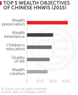 Top 5 wealth objectives of Chinese HNWIS