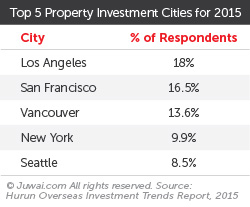 Top 5 property investment cities for 2015
