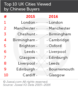 Top 10 UK cities viewed by Chinese buyers