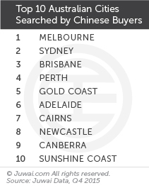 Top 10 Australian cities searched by Chinese buyers Q4 2015