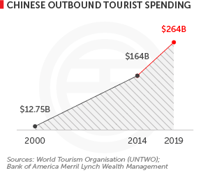 Chinese outbound tourist spending 2000-2019