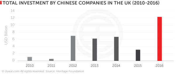 Total investment by Chinese companies in the UK (2010-2016)