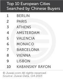 Top 10 European cities searched by Chinese buyers Q4 2015