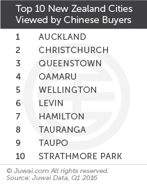 Top 10 New Zealand cities viewed by Chinese buyers Q1 2016