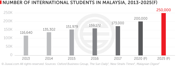 Number of international students in Malaysia 2013-2025