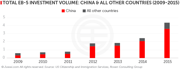 Total EB-5 investment volume: China& All other countries (2009-2015)