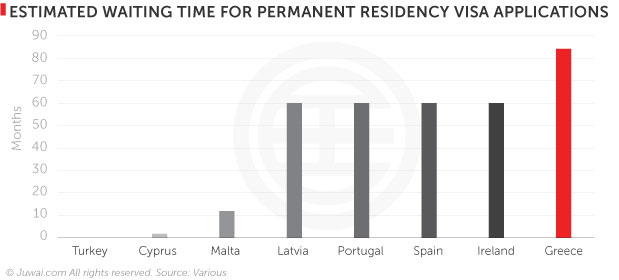 Estimated waiting time for permanent residency visa applications