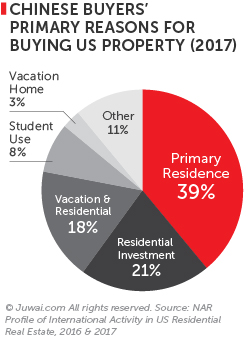 Chinese buyers' primary reasons for buying US properties