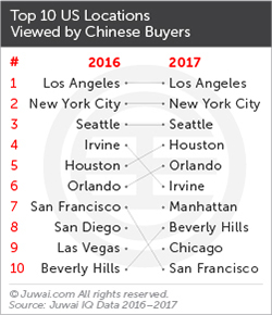 Juwai top 10 US cities for Chinese buyers 2017