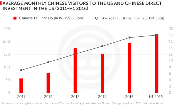 Average monthly Chinese visitors to the US and Chinese direct investment in the US (2011- H1 2016)