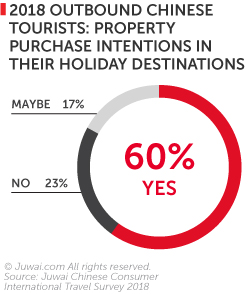 2018 outbound Chinese tourists property purchase intentions