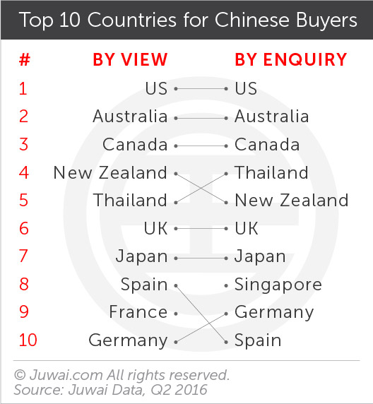 Top 10 countries for Chinese buyers