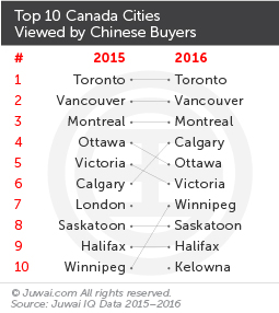 Top 10 Canadian cities viewed by Chinese buyers