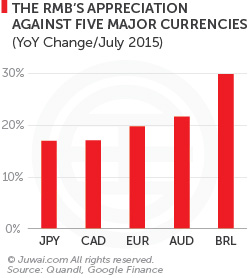 The RMB's appreciation against five major currencies