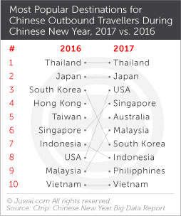 Most popular destinations for Chinese outbound travellers during Chinese new year 2017 vs. 2016