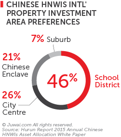 Chinese hnwis international property investment area preferences 2015
