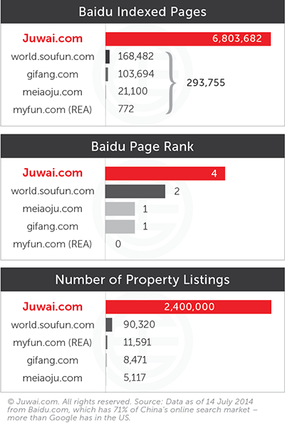 Baidu indexed page and page rank and number of property listings