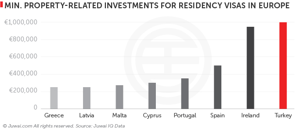 Minimum property-related investments for residency visas in Europe