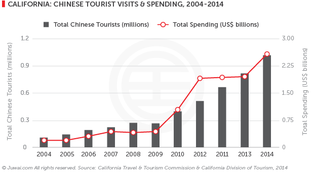 California: Chinese tourist visit and spending, 2004-2014