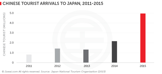 Chinese tourist arrivals to Japan, 2011-2015