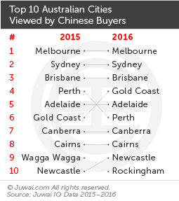 Top 10 Australian cities viewed by Chinese buyers