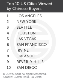 Top 10 US cities viewed by Chinese buyers Q1 2016