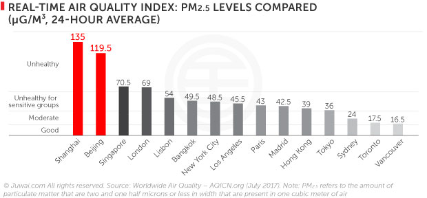 Real-time air quality index