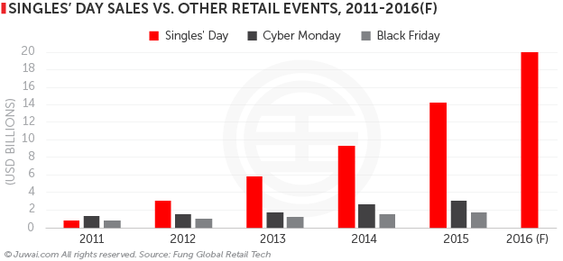 singles' day sales vs. other retail events, 2011-2016