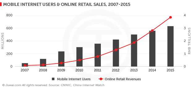 mobile internet users and online retail sales, 2007-2015