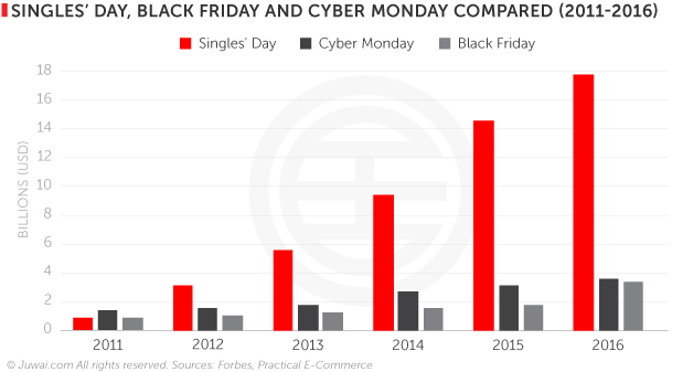 Singles' Day, black Friday and Cyber Monday compared (2011-2016)
