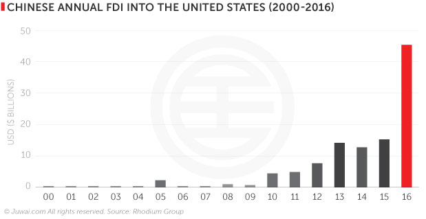 Chinese annual FDI into the United States (2000-2016)