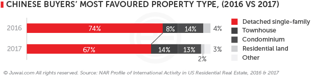 Chinese buyers' most favoured property type (2016 v. 2017)