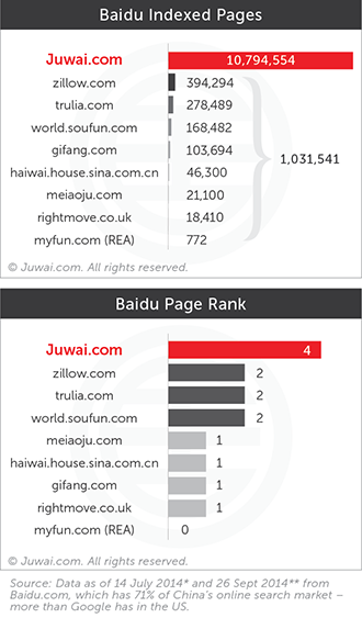 Baidu indexed pages and page rank
