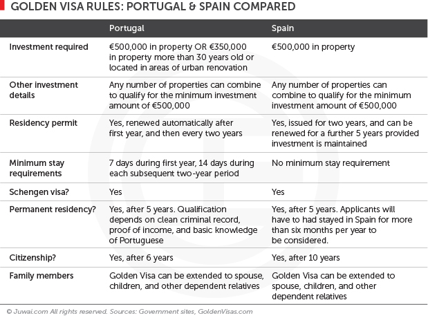 Golden visa rules: Portugal and Spain compared