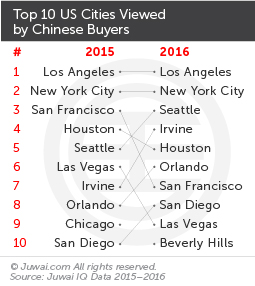 Top 10 US cities viewed by Chinese buyers