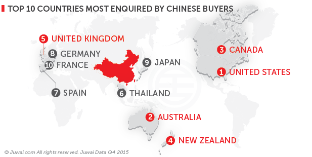 Top 10 countries most enquired by Chinese buyers