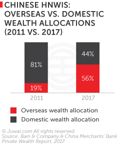 Chinese HNWIs: overseas vs domestic