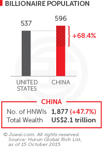 Billionaire population US vs China 2015