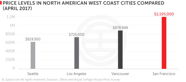 Price levels in North American West Coast cities compared (April 2017)