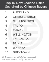Top 10 New Zealand cities searched by Chinese buyers Q4 2015